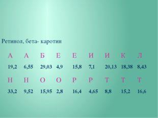 Ретинол, бета- каротин А А Б Е Е И И К Л 19,2 6,55 29,03 4,9 15,8 7,1 20,13