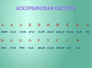 АСКОРБИНОВАЯ КИСЛОТА А А А Б В И И К К Л 54009 123,5 13258 457,8 15,587 2544,