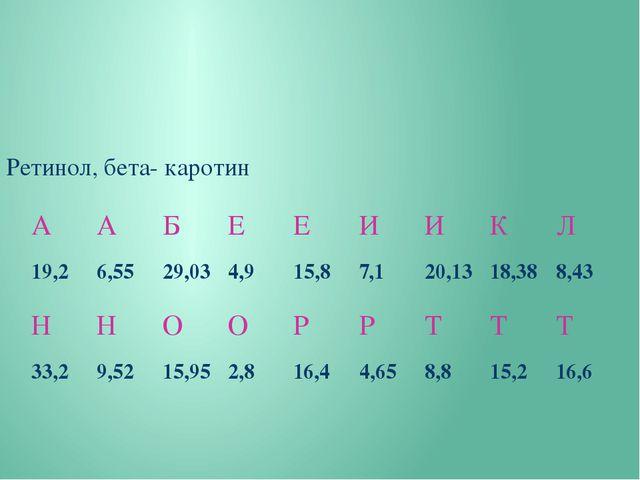 Ретинол, бета- каротин А А Б Е Е И И К Л 19,2 6,55 29,03 4,9 15,8 7,1 20,13...