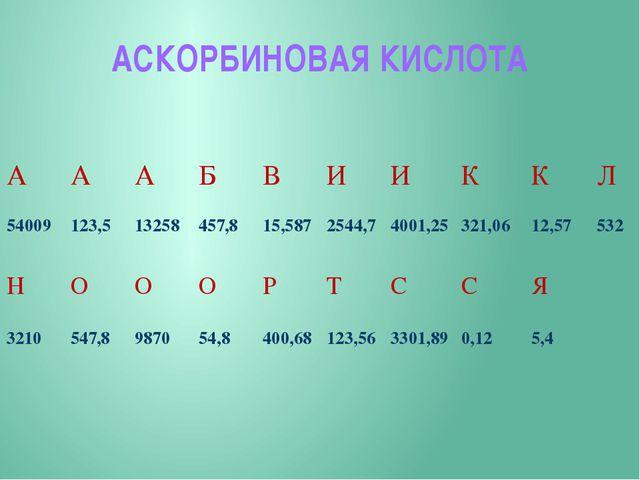 АСКОРБИНОВАЯ КИСЛОТА А А А Б В И И К К Л 54009 123,5 13258 457,8 15,587 2544,...