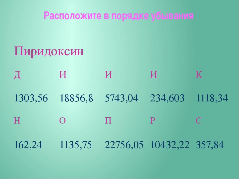 Расположите в порядке убывания Пиридоксин Д И И И К 1303,56 18856,8 5743,04 2...