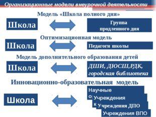 Модель «Школа полного дня» Школа Группа продленного дня Оптимизационная модел