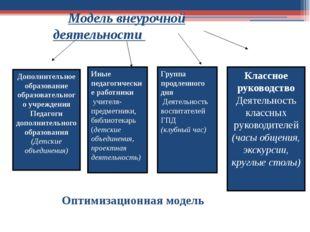 Дополнительное образование образовательного учреждения Педагоги дополнительн