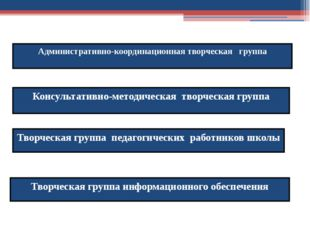 Административно-координационная творческая группа Консультативно-методическая
