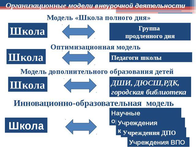 Модель «Школа полного дня» Школа Группа продленного дня Оптимизационная модел...