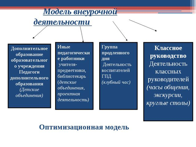 Дополнительное образование образовательного учреждения Педагоги дополнительн...
