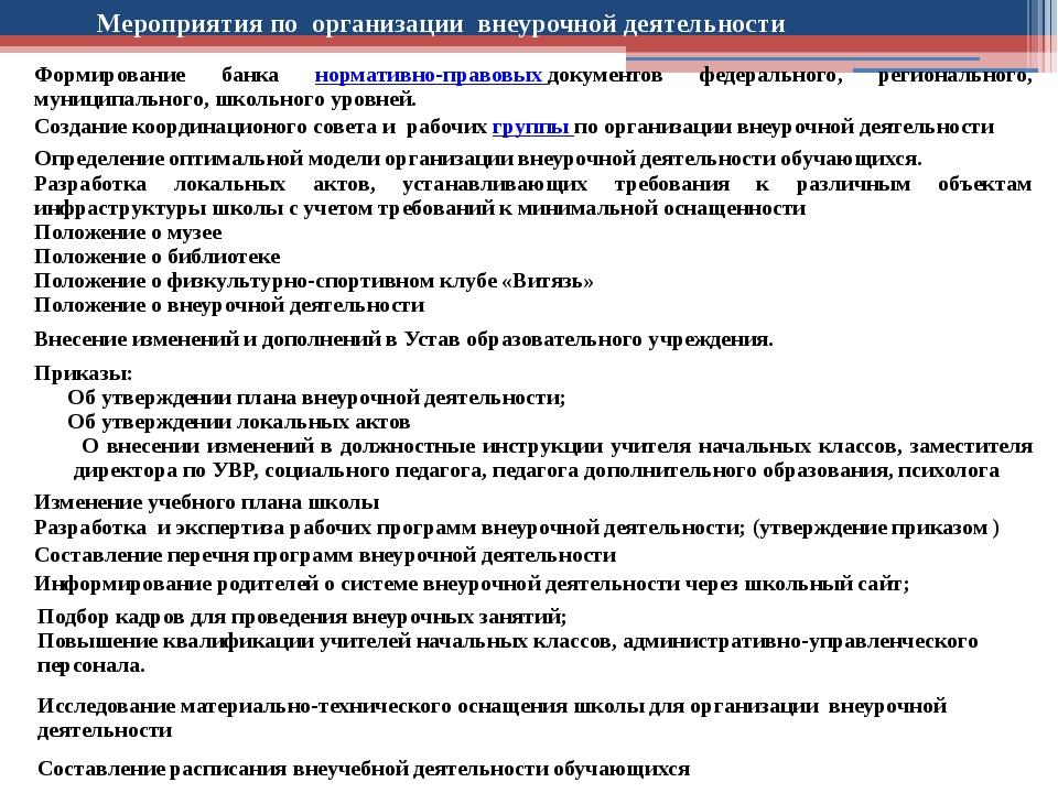 Мероприятия по организации внеурочной деятельности Формирование банканормати...