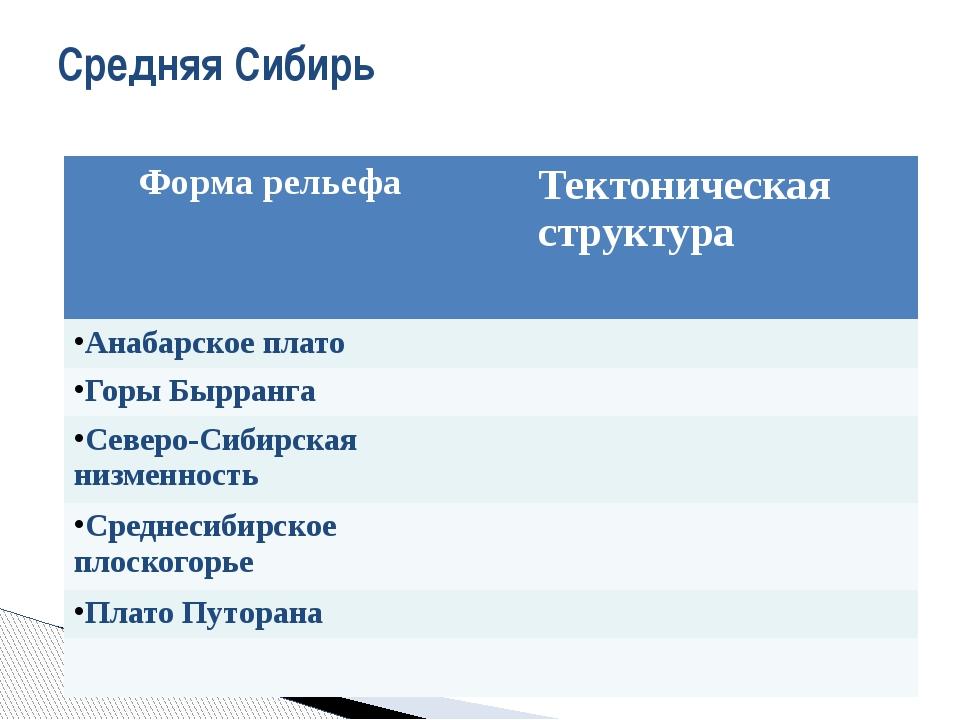 Средняя Сибирь Форма рельефа Тектоническая структура Анабарское плато Горы Бы...