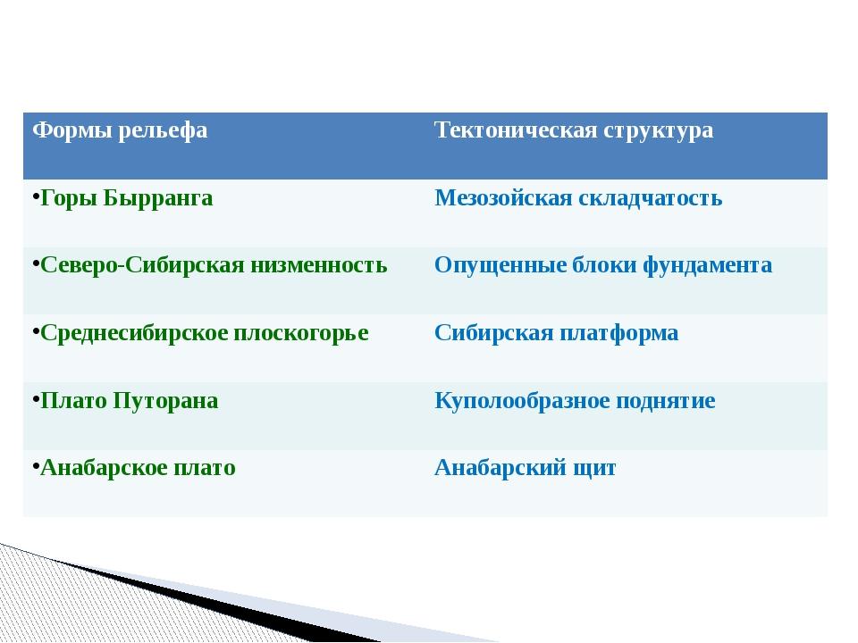 Формы рельефа Тектоническая структура ГорыБырранга Мезозойская складчатость С...