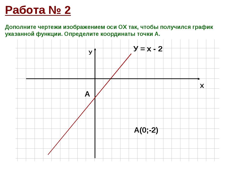 Дополните чертежи изображением оси ОХ так, чтобы получился график указанной ф...