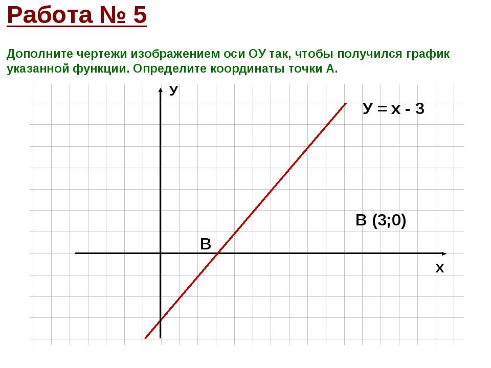 Дополните чертежи изображением оси ОУ так, чтобы получился график указанной ф...