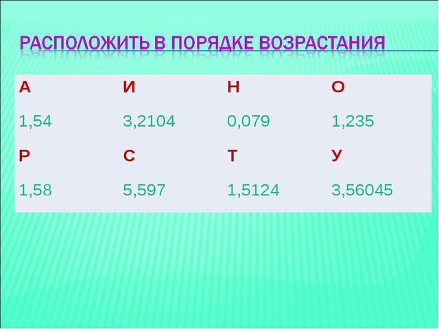 АИНО 1,543,21040,0791,235 РСТУ 1,585,5971,51243,56045
