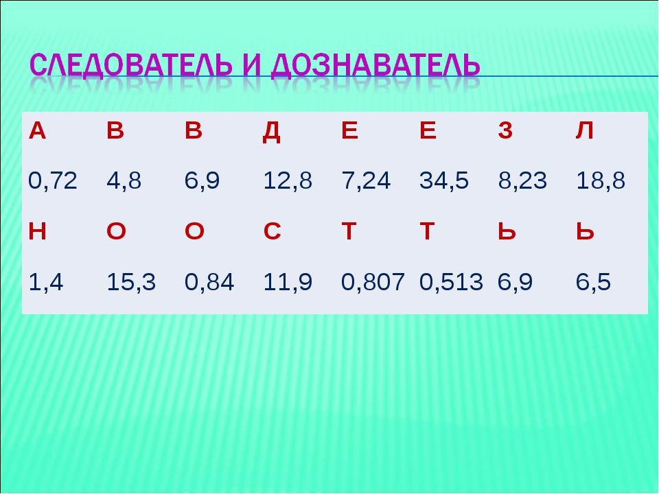 АВВДЕЕЗЛ 0,724,86,912,87,2434,58,2318,8 НООСТТЬЬ 1,415,...