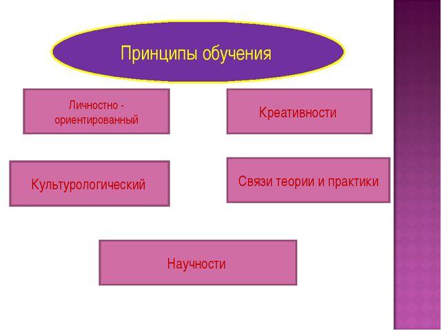 Принципы обучения Личностно - ориентированный Научности Связи теории и практи...