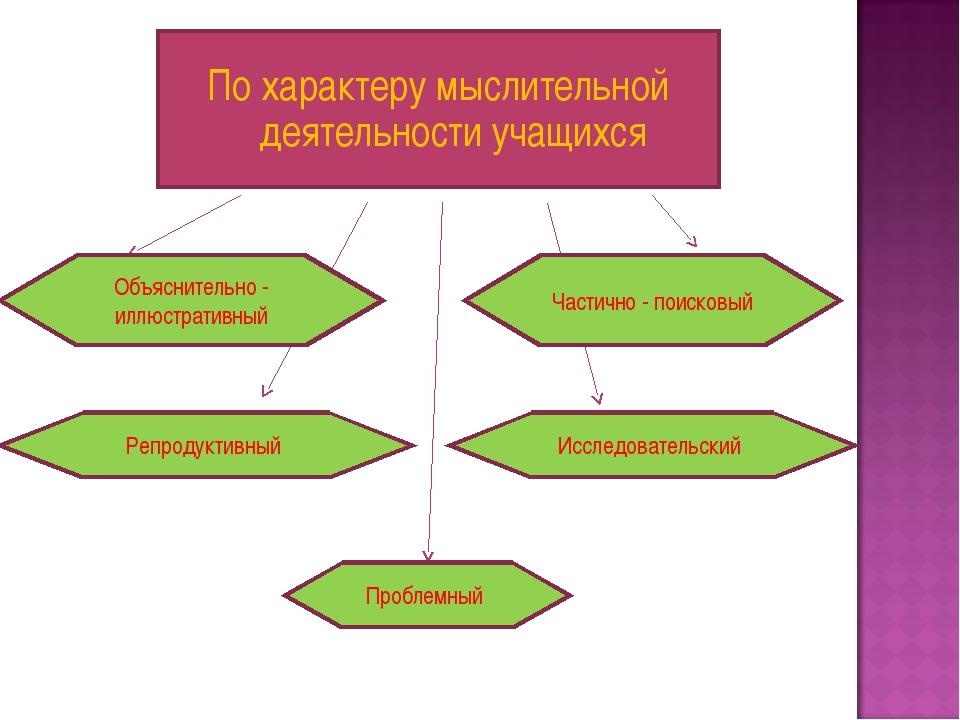 По характеру мыслительной деятельности учащихся Объяснительно - иллюстративны...