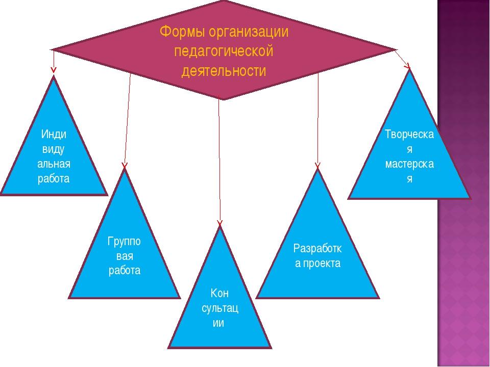 Формы организации педагогической деятельности Инди виду альная работа Кон сул...