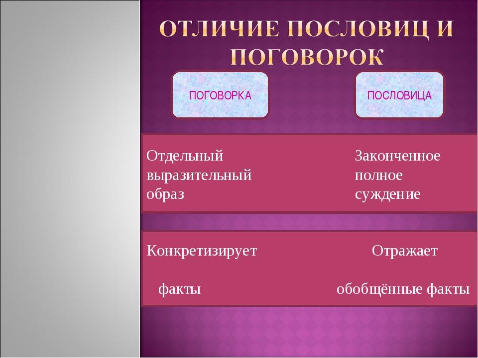 Конкретизирует Отражает факты обобщённые факты Отдельный Законченное выразите...