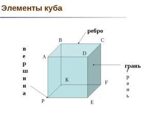 A B C D E F K P ребро грань грань вершина Элементы куба