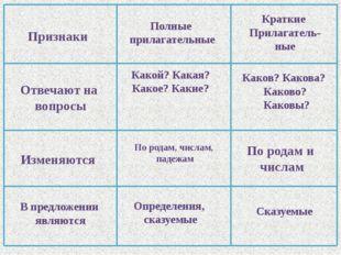 Признаки Отвечают на вопросы Изменяются В предложении являются Полные прилага