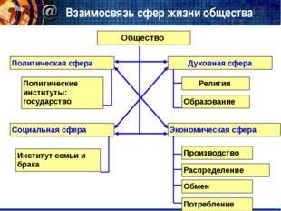Взаимосвязь сфер жизни общества Общество Политическая сфера Социальная сфера