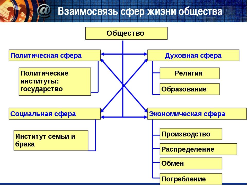Взаимосвязь сфер жизни общества Общество Политическая сфера Социальная сфера...