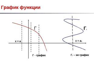 График функции Г Г - график х = а Г1 Г1 – не график х = а1