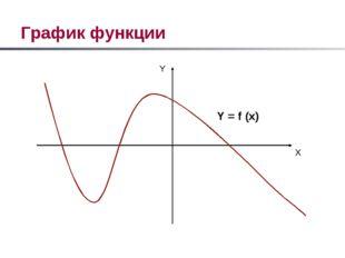 График функции X Y Y = f (x)