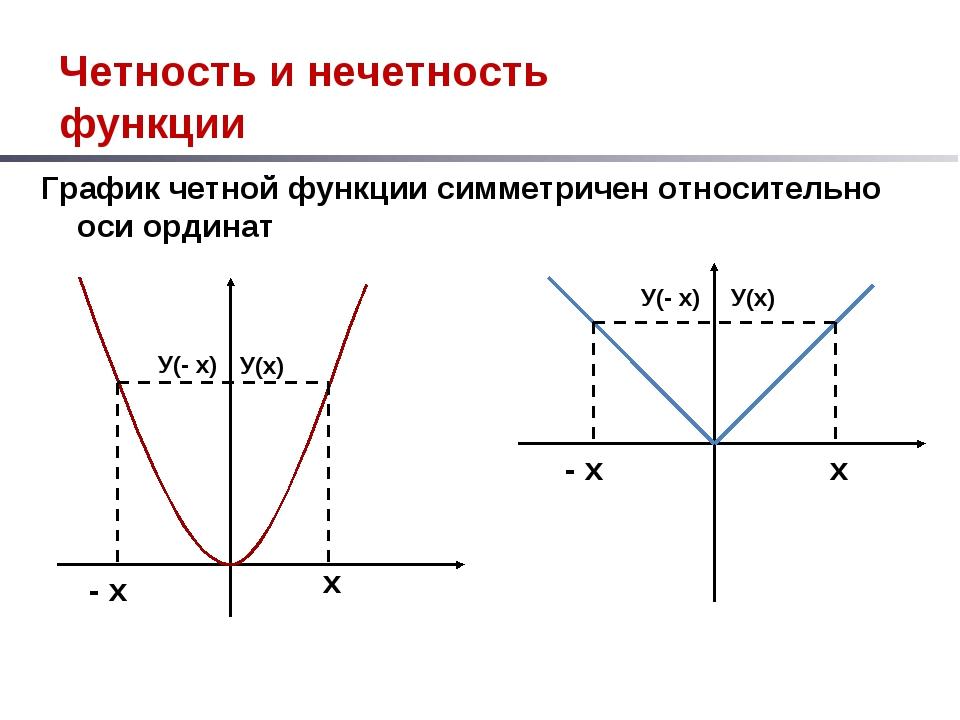 Четность и нечетность функции График четной функции симметричен относительно...