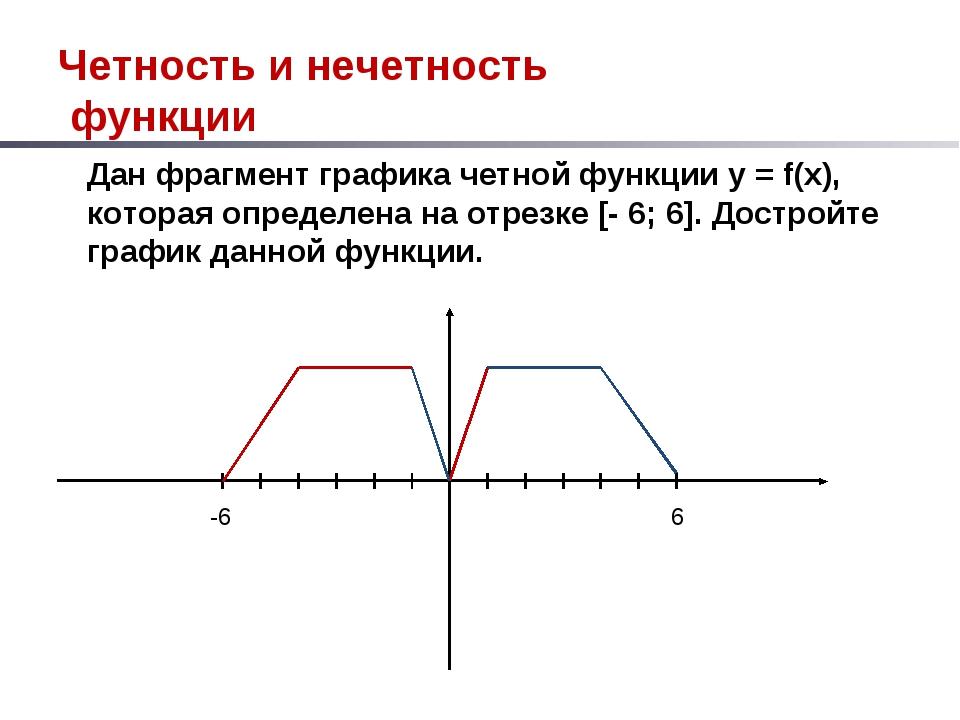 Четность и нечетность функции Дан фрагмент графика четной функции у = f(x), к...