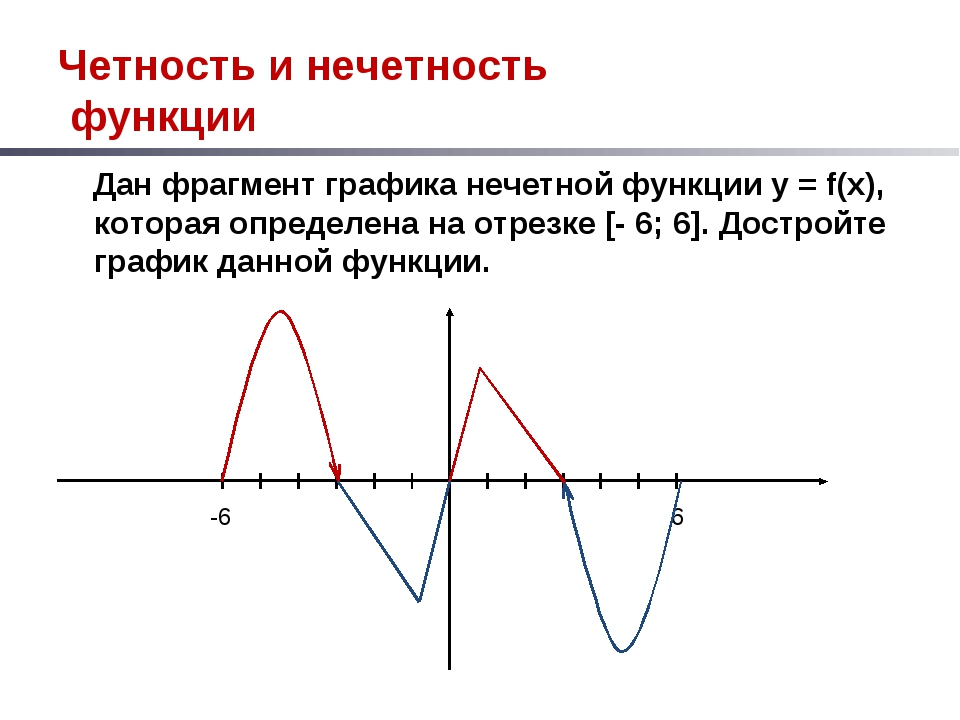 Четность и нечетность функции Дан фрагмент графика нечетной функции у = f(x),...