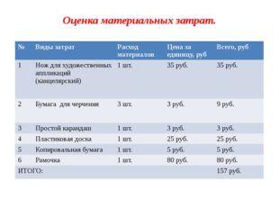 Оценка материальных затрат. № Виды затрат Расход материалов Цена за единицу,р