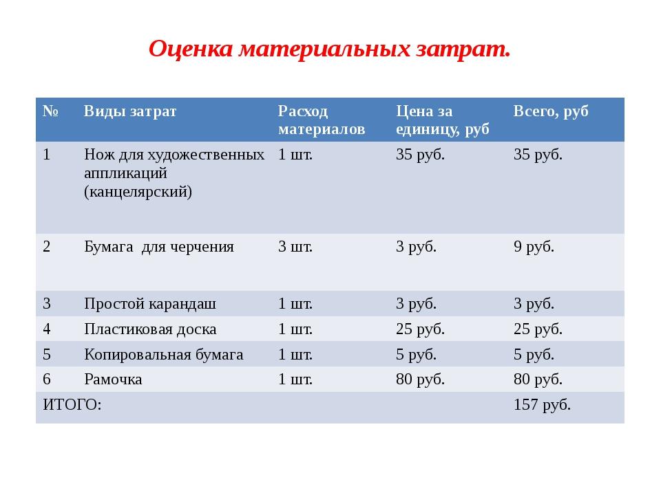 Оценка материальных затрат. № Виды затрат Расход материалов Цена за единицу,р...