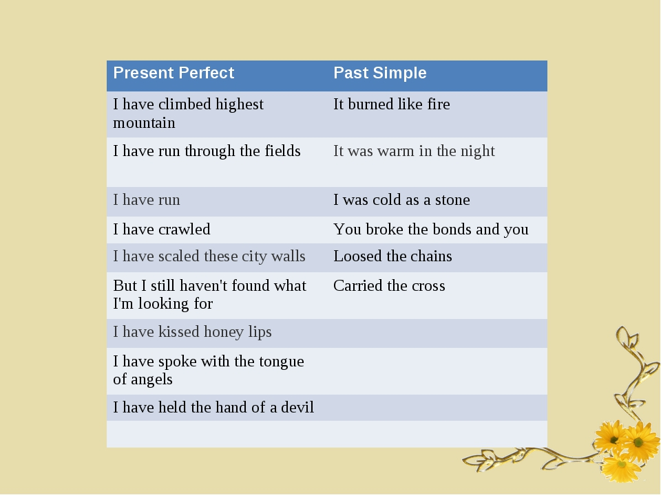 Present Perfect	Past Simple I have climbed highest mountain	It burned like fi...