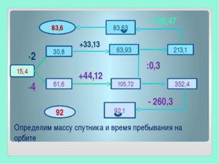Определим массу спутника и время пребывания на орбите 15,4 ∙2 30,8 +33,13 63,