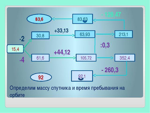Определим массу спутника и время пребывания на орбите 15,4 ∙2 30,8 +33,13 63,...