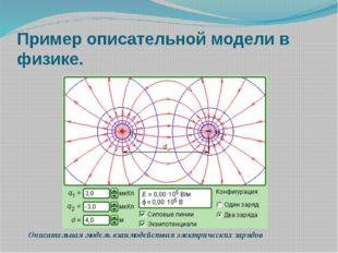 Пример описательной модели в физике. Описательная модель взаимодействия элек