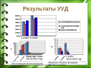 Результаты УУД Конец года 1 класс (2013-2014 год) 2 класс 2014-2015 год