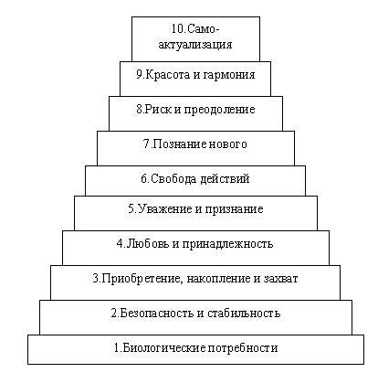 http://www.no-stress.ru/files/image/Potrebnosti%20-17-3.JPG