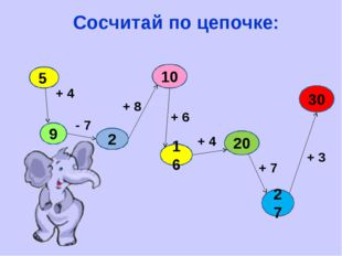 Сосчитай по цепочке: 5 9 2 10 16 20 30 27 + 4 - 7 + 8 + 6 + 4 + 7 + 3