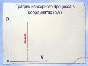 График изохорного процесса в координатах (р,V) р V изохора 0