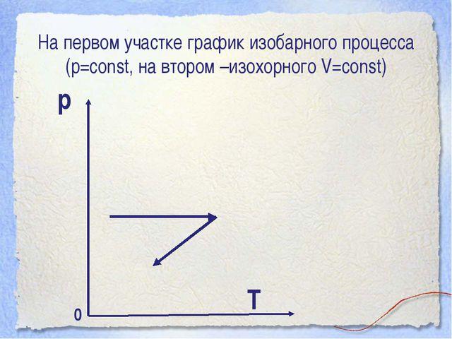 На первом участке график изобарного процесса (р=const, на втором –изохорного...