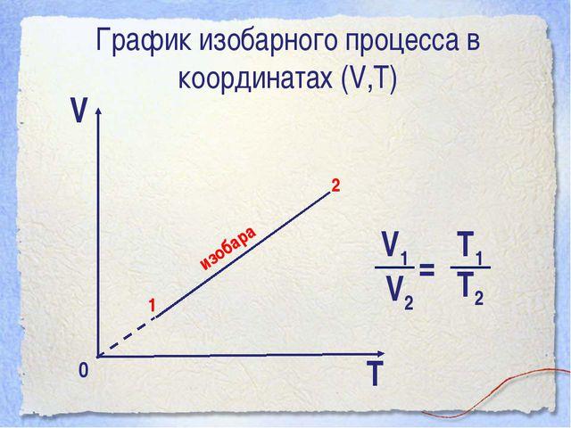 График изобарного процесса в координатах (V,Т) V T 0