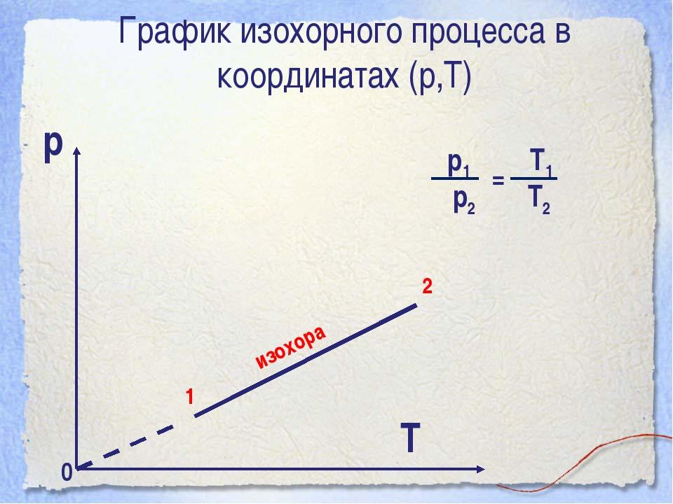 График изохорного процесса в координатах (р,Т) р Т 0
