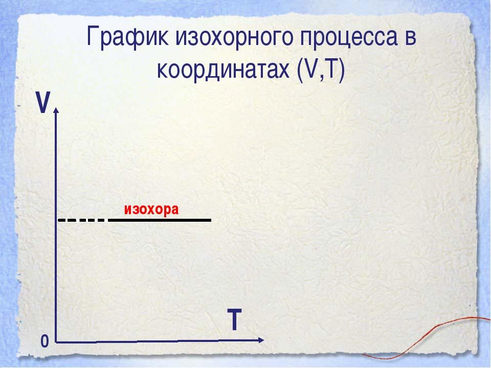 График изохорного процесса в координатах (V,Т) V Т изохора 0