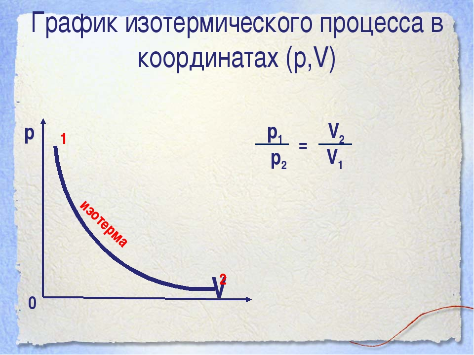 График изотермического процесса в координатах (р,V) р  V 0 изотерма 1 2