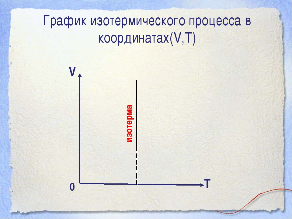 изотерма V Т График изотермического процесса в координатах(V,Т) 0