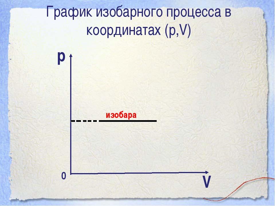 График изобарного процесса в координатах (р,V) р изобара V 0