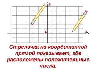 О Х У Стрелочка на координатной прямой показывает, где расположены положител