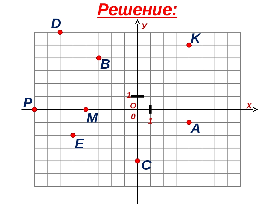 Решение: О Х У 1 1 0 A B C D E K P M