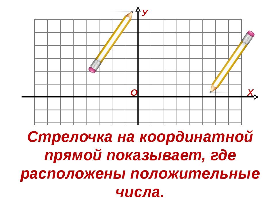 О Х У Стрелочка на координатной прямой показывает, где расположены положител...